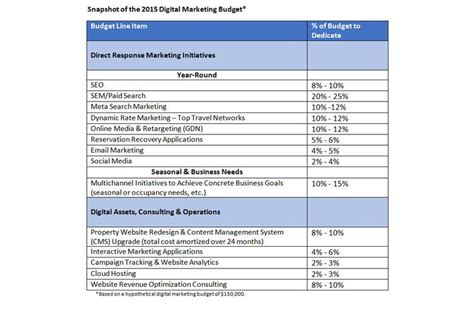 The Smart Hotelier's Guide to 2015 Digital Marketing