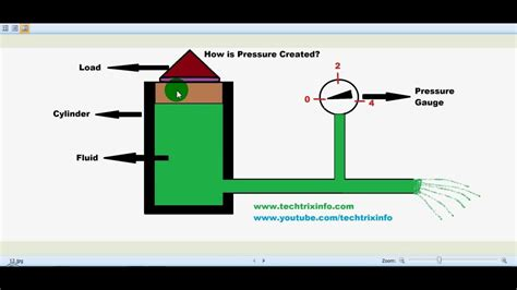 How Pressure is created in a hydraulic system