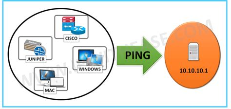 HOW TO PERFORM CONTINUOUS PING AND BREAK (CISCO , JUNIPER