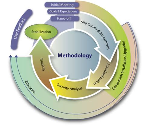 methodology - définition - What is